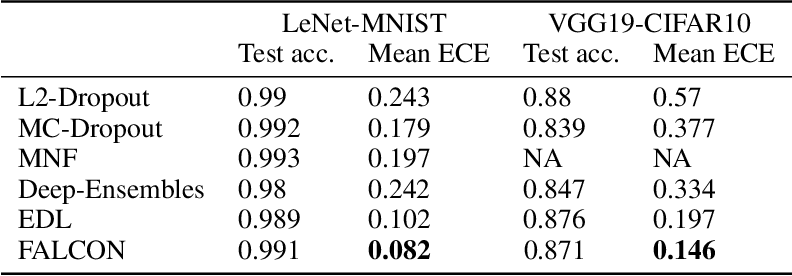 Figure 4 for Towards Trustworthy Predictions from Deep Neural Networks with Fast Adversarial Calibration