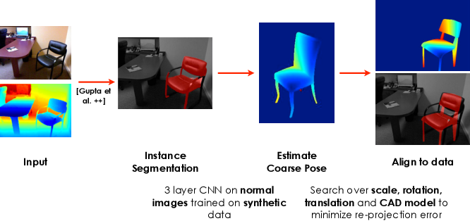 Figure 3 for Inferring 3D Object Pose in RGB-D Images