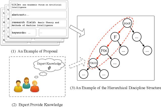 Figure 1 for Expert Knowledge-Guided Length-Variant Hierarchical Label Generation for Proposal Classification