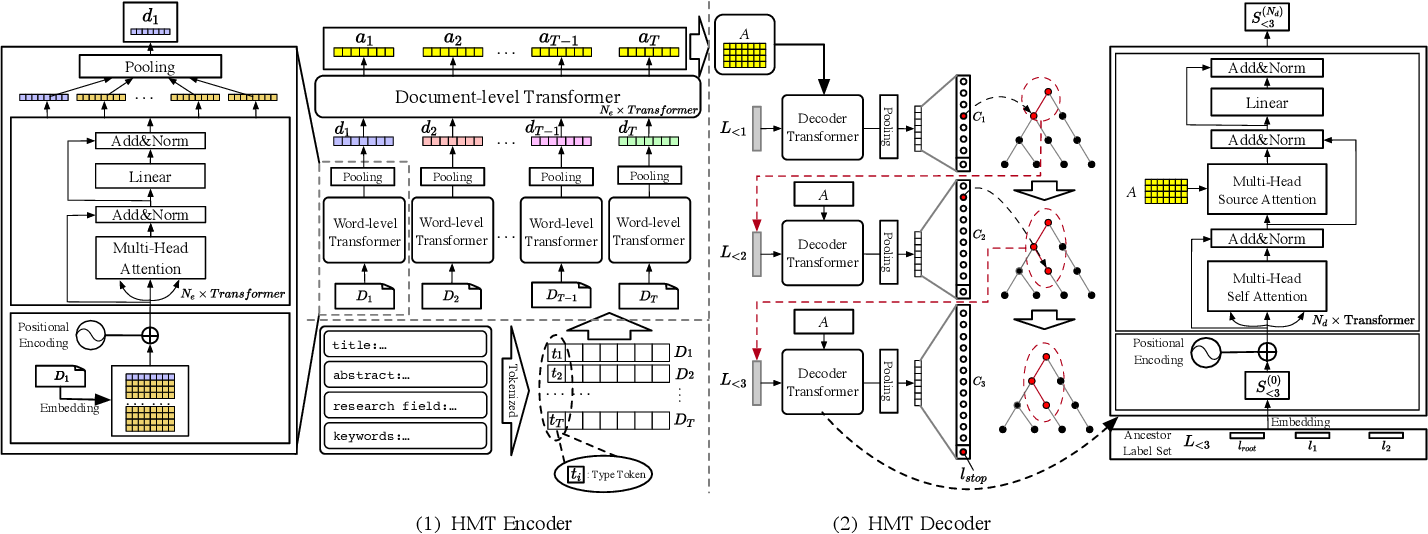 Figure 2 for Expert Knowledge-Guided Length-Variant Hierarchical Label Generation for Proposal Classification