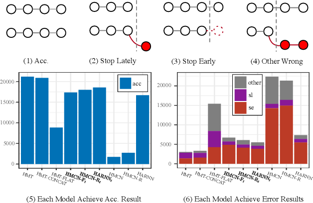 Figure 4 for Expert Knowledge-Guided Length-Variant Hierarchical Label Generation for Proposal Classification