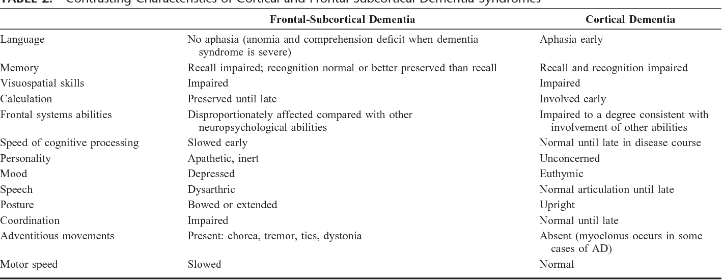 Frontal Subcortical Dementias Semantic Scholar