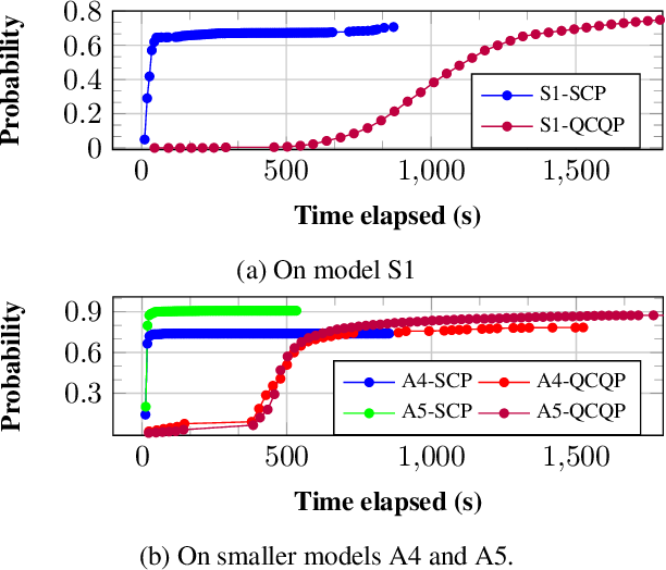 Figure 4 for Robust Finite-State Controllers for Uncertain POMDPs