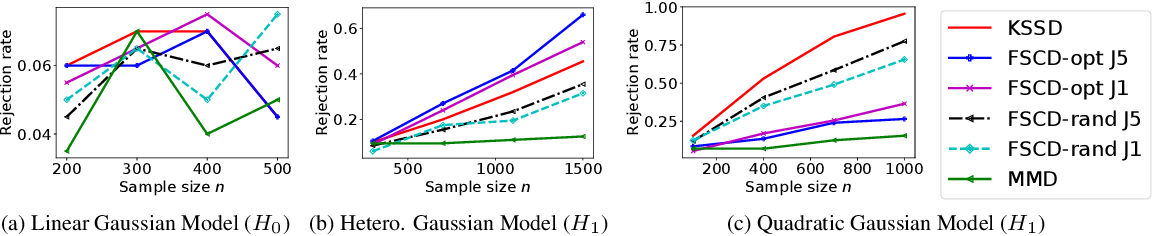 Figure 3 for Testing Goodness of Fit of Conditional Density Models with Kernels