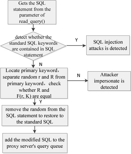 A second-order SQL injection detection method - Semantic Scholar