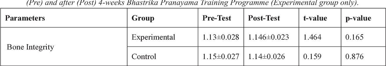 PDF] EFFECTS OF SHORT TERM PRACTICE OF BHASTRIKA PRANAYAMA