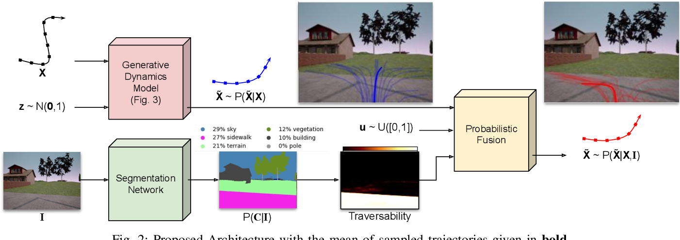 Figure 2 for Multi-modal Scene-compliant User Intention Estimation for Navigation