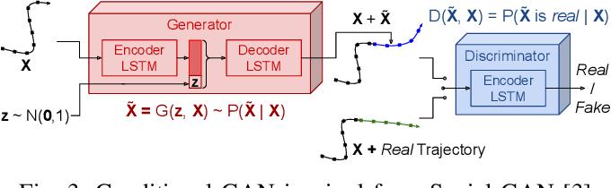 Figure 3 for Multi-modal Scene-compliant User Intention Estimation for Navigation