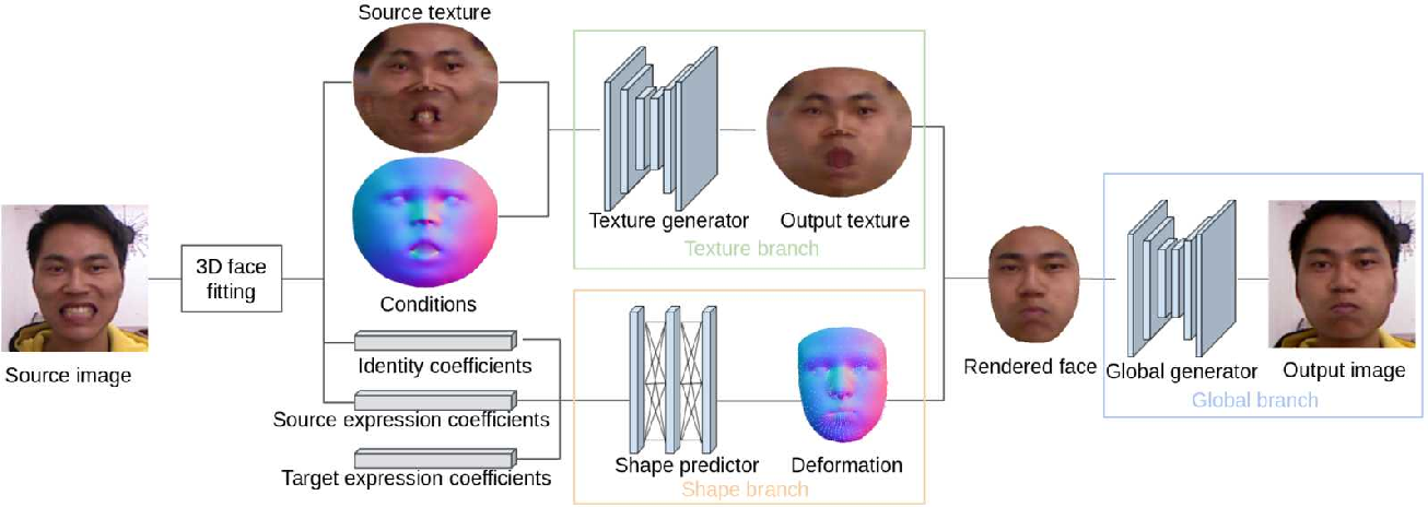 Figure 2 for 3D Guided Fine-Grained Face Manipulation