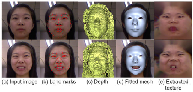 Figure 4 for 3D Guided Fine-Grained Face Manipulation