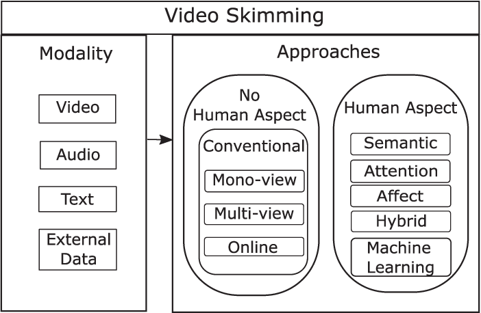 Figure 1 for Video Skimming: Taxonomy and Comprehensive Survey