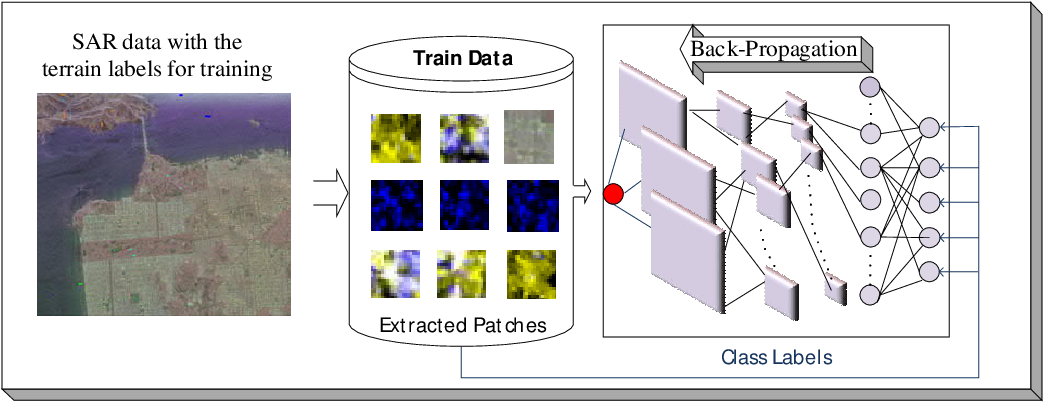 Figure 3 for Classification of Polarimetric SAR Images Using Compact Convolutional Neural Networks