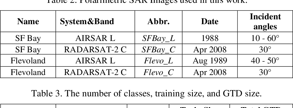 Figure 4 for Classification of Polarimetric SAR Images Using Compact Convolutional Neural Networks