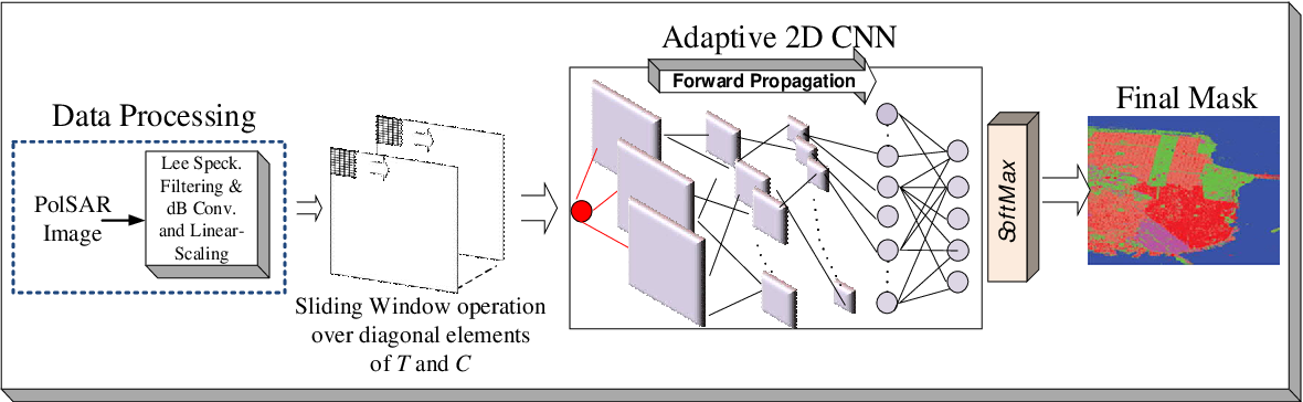 Figure 2 for Classification of Polarimetric SAR Images Using Compact Convolutional Neural Networks