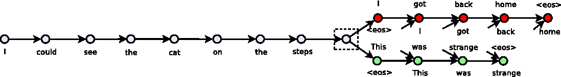 Figure 1 for Skip-Thought Vectors