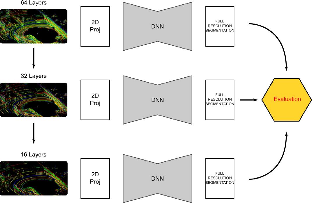 Figure 2 for Road Segmentation on low resolution Lidar point clouds for autonomous vehicles