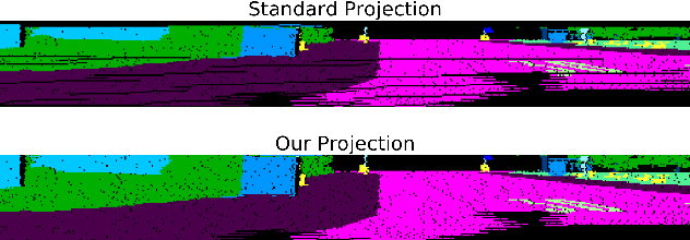 Figure 3 for Road Segmentation on low resolution Lidar point clouds for autonomous vehicles