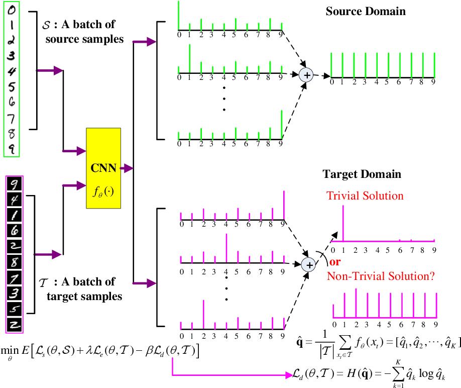 Figure 1 for Entropy Minimization vs. Diversity Maximization for Domain Adaptation