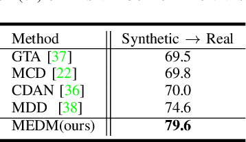 Figure 3 for Entropy Minimization vs. Diversity Maximization for Domain Adaptation