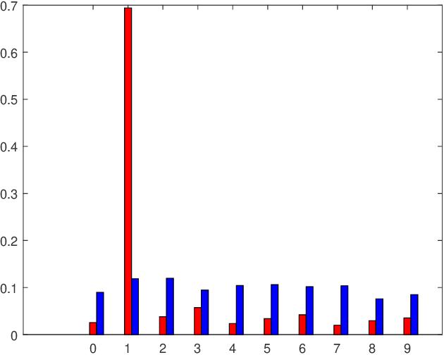 Figure 2 for Entropy Minimization vs. Diversity Maximization for Domain Adaptation