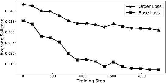 Figure 1 for Exploring Distantly-Labeled Rationales in Neural Network Models