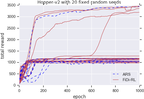 Figure 4 for FiDi-RL: Incorporating Deep Reinforcement Learning with Finite-Difference Policy Search for Efficient Learning of Continuous Control
