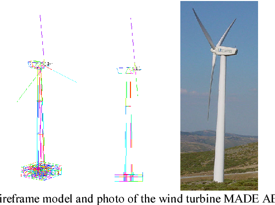 Figure 3 from Dynamic Response of Wind Turbines to