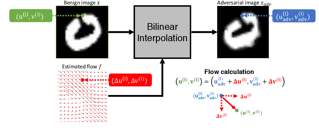 Figure 1 for Spatially Transformed Adversarial Examples