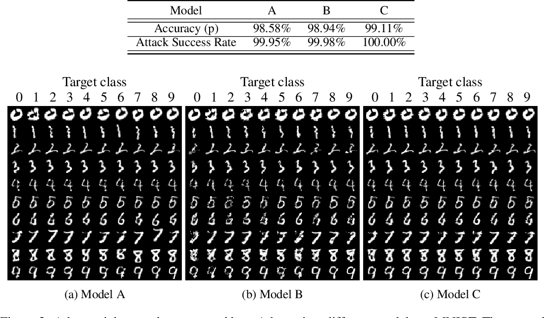 Figure 2 for Spatially Transformed Adversarial Examples
