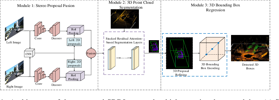 Figure 1 for Stereo RGB and Deeper LIDAR Based Network for 3D Object Detection