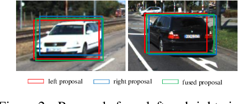 Figure 3 for Stereo RGB and Deeper LIDAR Based Network for 3D Object Detection