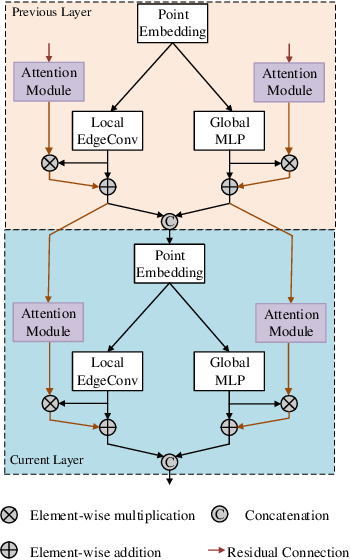 Figure 4 for Stereo RGB and Deeper LIDAR Based Network for 3D Object Detection