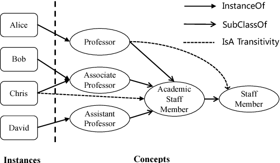 Figure 1 for Differentiating Concepts and Instances for Knowledge Graph Embedding