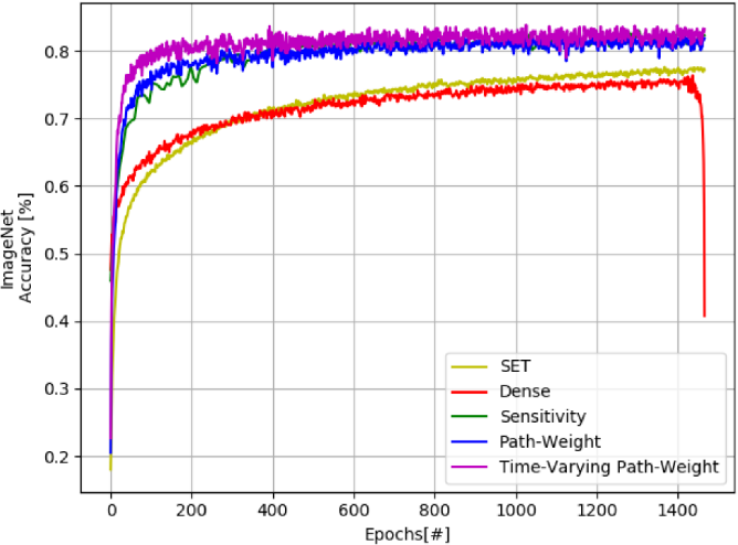 Figure 1 for Efficient Sparse Artificial Neural Networks