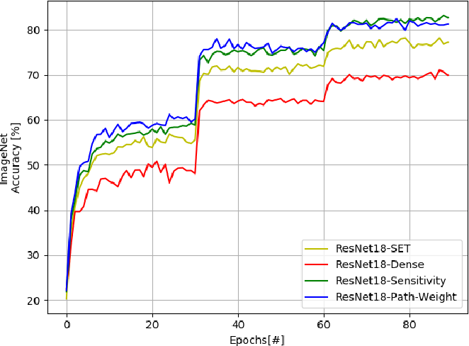 Figure 2 for Efficient Sparse Artificial Neural Networks