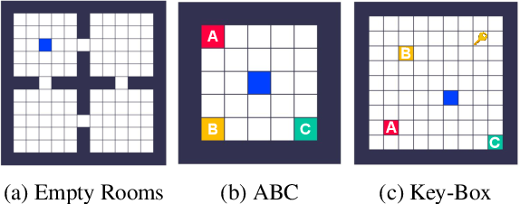 Figure 3 for What Can Learned Intrinsic Rewards Capture?