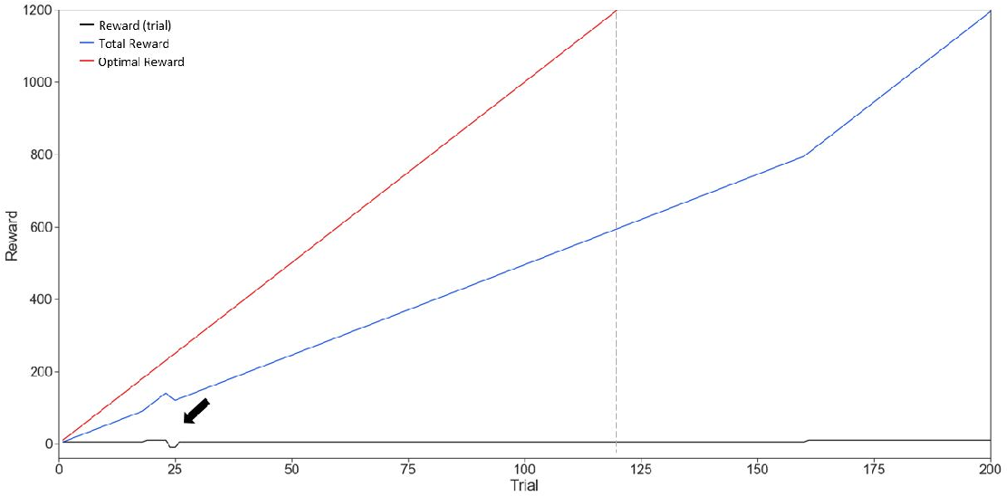 Figure 4 for Demystifying active inference
