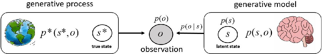Figure 1 for Demystifying active inference