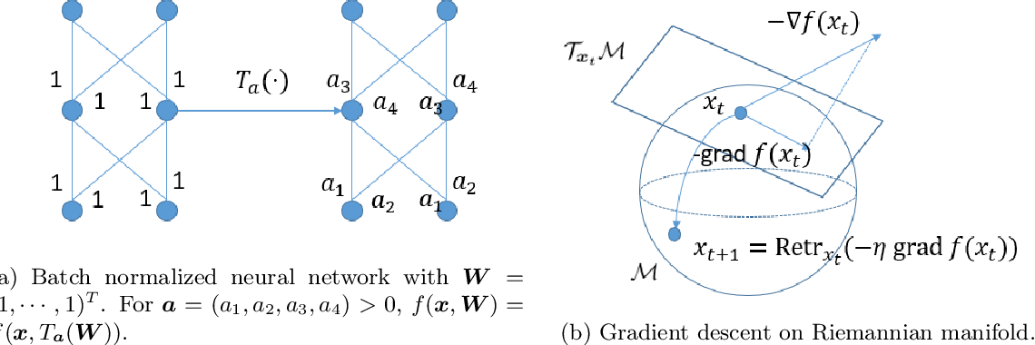 Figure 1 for Towards Accelerating Training of Batch Normalization: A Manifold Perspective