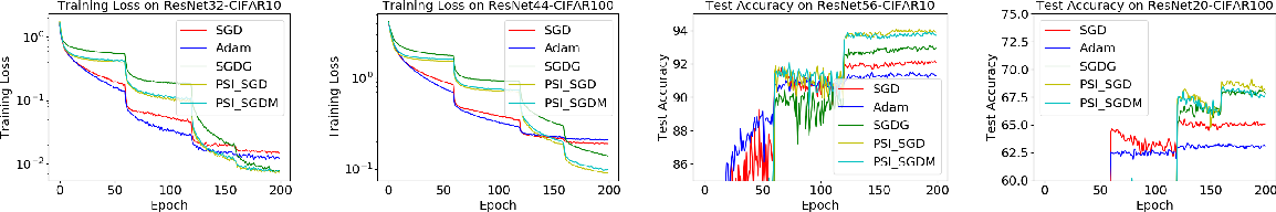 Figure 3 for Towards Accelerating Training of Batch Normalization: A Manifold Perspective
