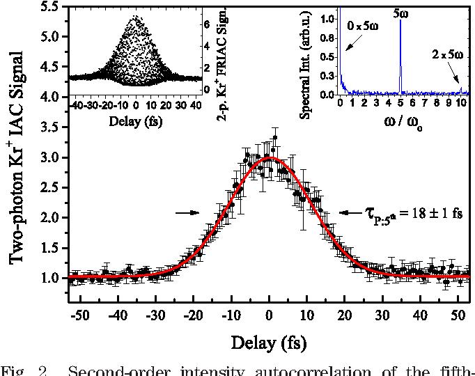 Efficient generation of below-threshold harmonics for high