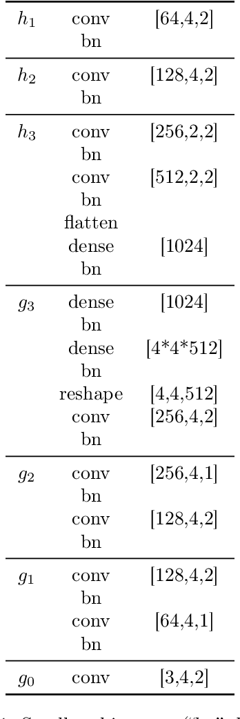 Figure 2 for Boxhead: A Dataset for Learning Hierarchical Representations