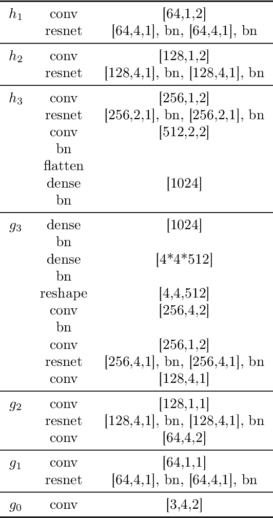 Figure 4 for Boxhead: A Dataset for Learning Hierarchical Representations