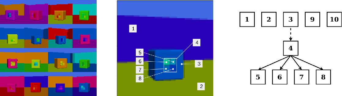 Figure 1 for Boxhead: A Dataset for Learning Hierarchical Representations