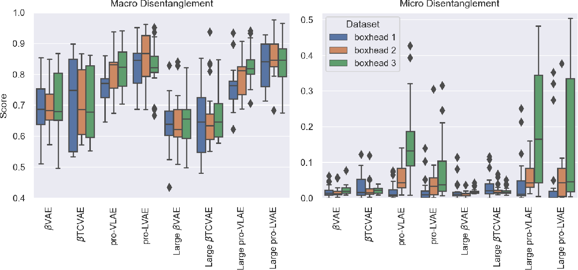 Figure 3 for Boxhead: A Dataset for Learning Hierarchical Representations
