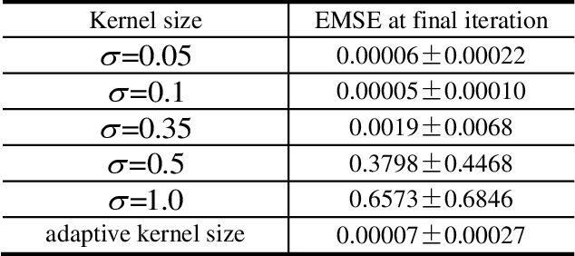 Figure 1 for Kernel Least Mean Square with Adaptive Kernel Size