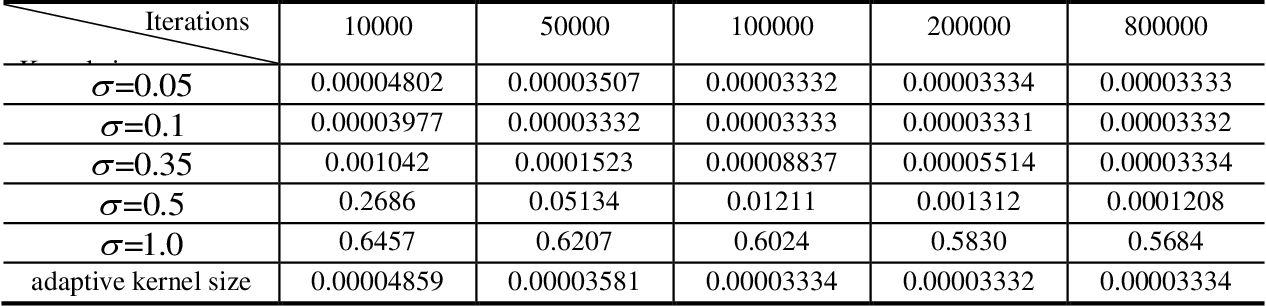 Figure 3 for Kernel Least Mean Square with Adaptive Kernel Size