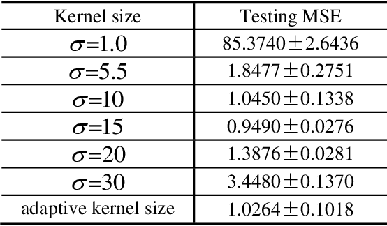 Figure 4 for Kernel Least Mean Square with Adaptive Kernel Size