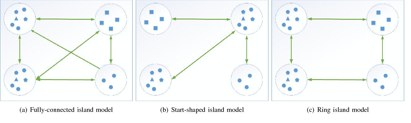 Figure 3 for Dynamic Island Model based on Spectral Clustering in Genetic Algorithm