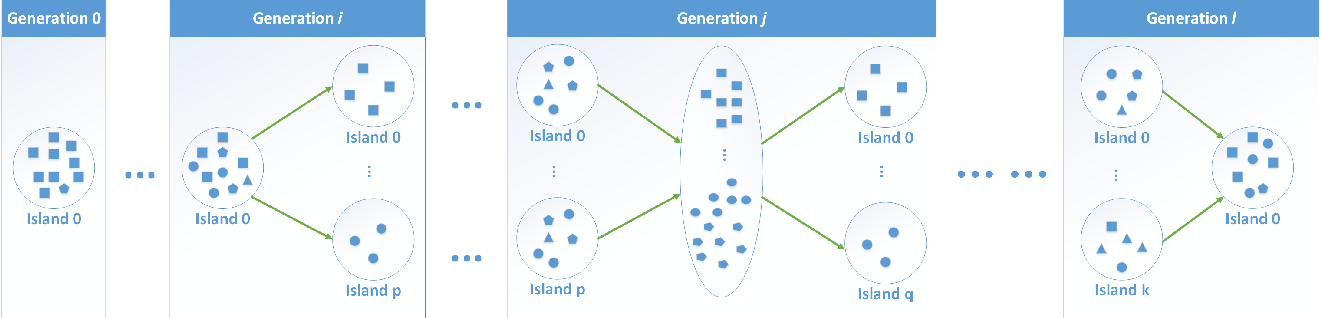 Figure 4 for Dynamic Island Model based on Spectral Clustering in Genetic Algorithm